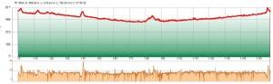 GPS-Track-Analyse-keine-pausen-diagramm