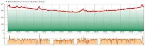 GPS-Track-Analyse-mit-pausen-diagramm