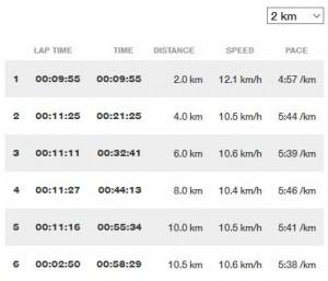 Sports Tracker Pace 2 min