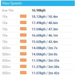 Sportstracklive Max Speeds